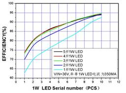 XL4001LED恒流驱动芯片
