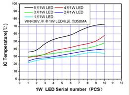 XL4001LED驱动芯片降压型
